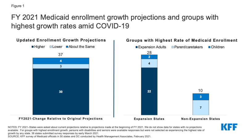 Figure 1: FY 2021 Medicaid enrollment growth projections and groups with highest growth rates amid COVID-19