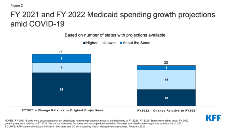 Figure 2: FY 2021 and FY 2022 Medicaid spending growth projections amid COVID-19