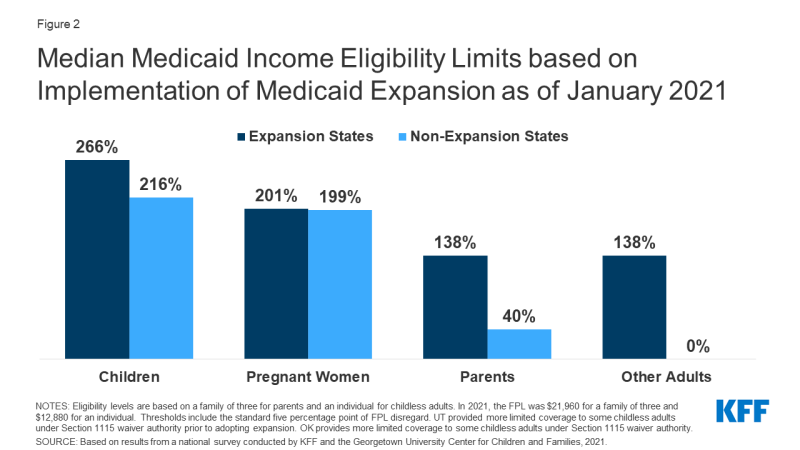 Figure 2: Median Medicaid Income Eligibility Limits based on Implementation of Medicaid Expansion as of January 2021