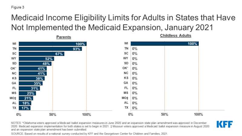 Figure 3: Medicaid Income Eligibility Limits for Adults in States that Have Not Implemented the Medicaid Expansion, January 2021