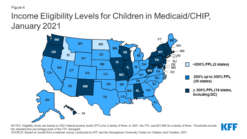 Figure 4: Income Eligibility Levels for Children in Medicaid/CHIP, January 2021