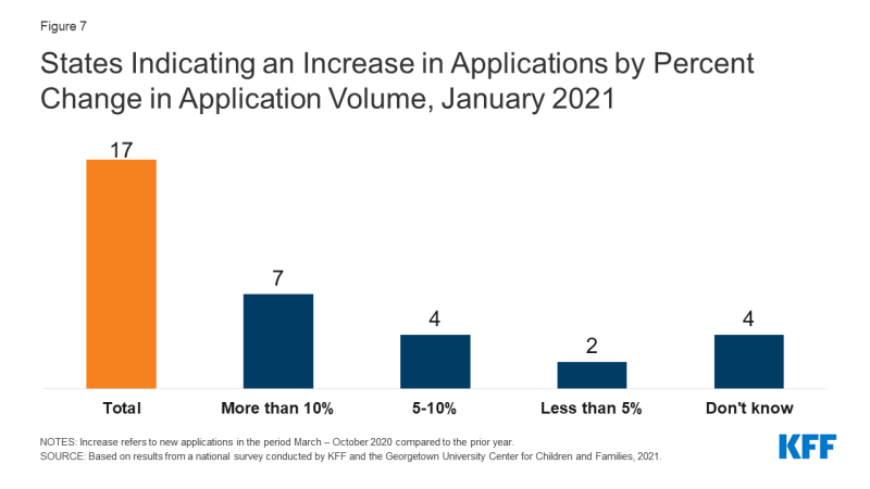 Figure 7: States Indicating an Increase in Applications by Percent Change in Application Volume, January 2021