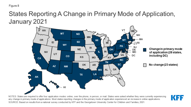 Figure 8: States Reporting A Change in Primary Mode of Application, January 2021