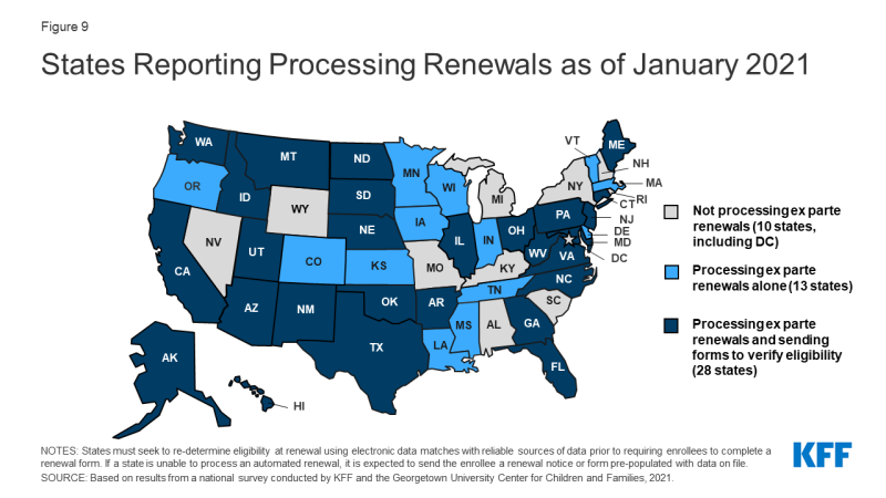 Figure 9: States Reporting Processing Renewals as of January 2021