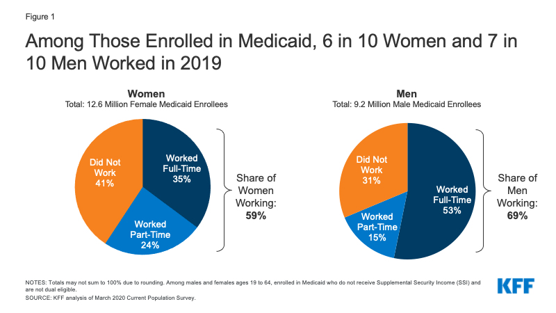 Figure 1: Among Those Enrolled in Medicaid, 6 in 10 Women and 7 in 10 Men Worked in 2019