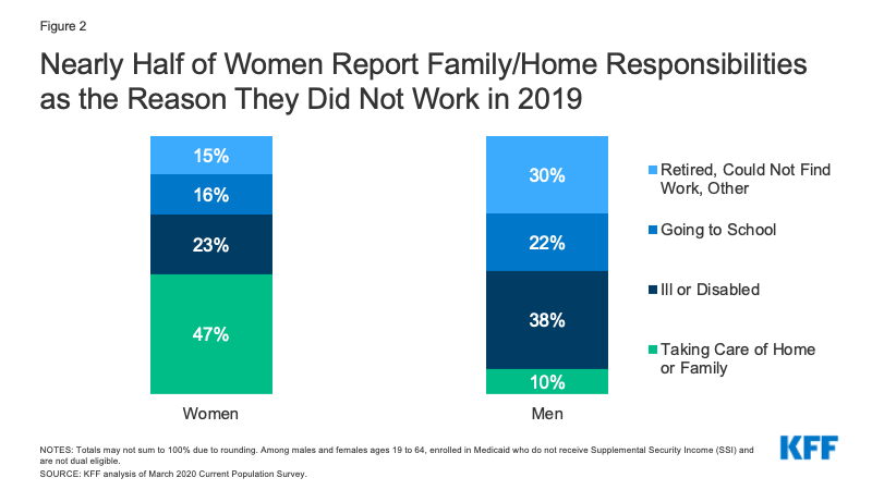 Figure 2: Nearly Half of Women Report Family/Home Responsibilities as the Reason They Did Not Work in 2019