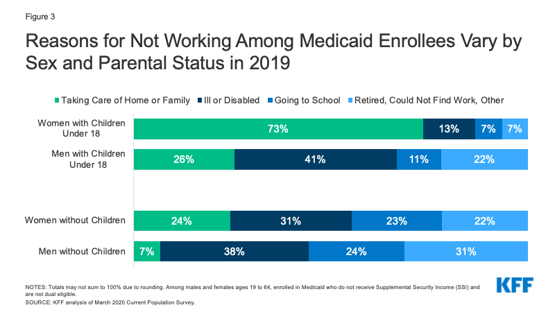 Figure 3: Reasons for Not Working Among Medicaid Enrollees Vary by Sex and Parental Status in 2019