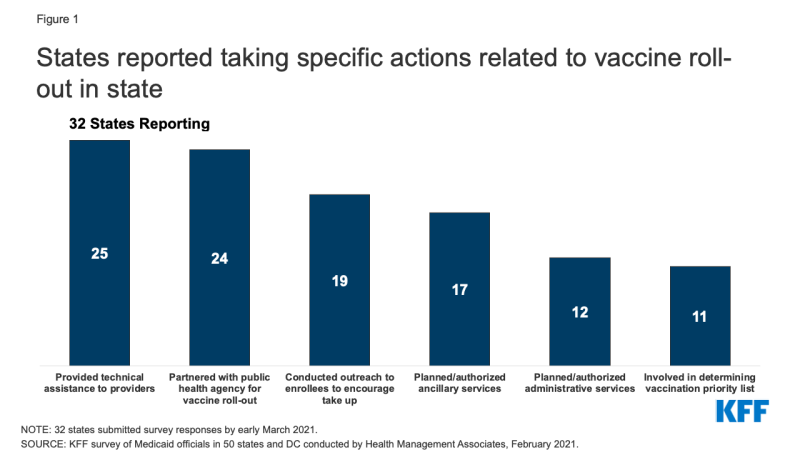Figure 1: States reported taking specific actions related to vaccine roll-out in state