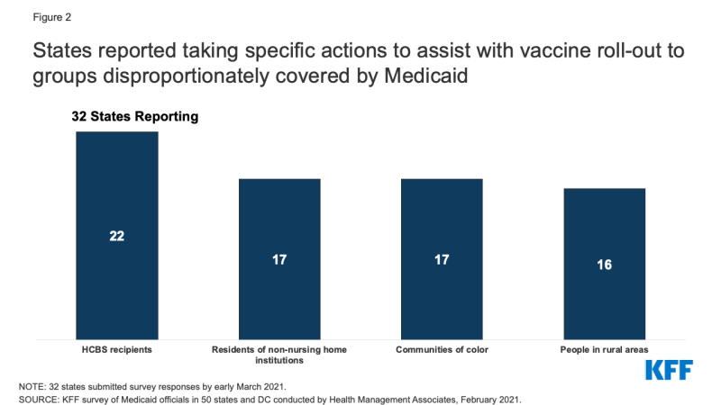 Figure 2: States reported taking specific actions to assist with vaccine roll-out to groups disproportionately covered by Medicaid