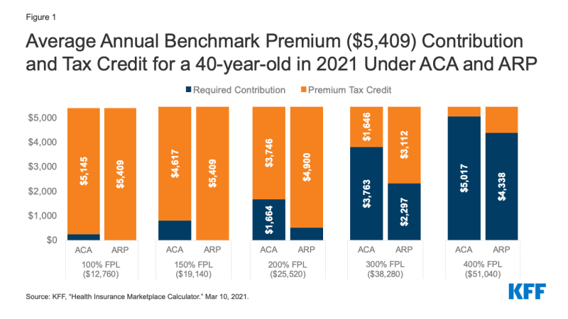 Figure 1: Average Annual Benchmark Premium ($5,409) Contribution and Tax Credit for a 40-year-old in 2021 Under ACA and ARP