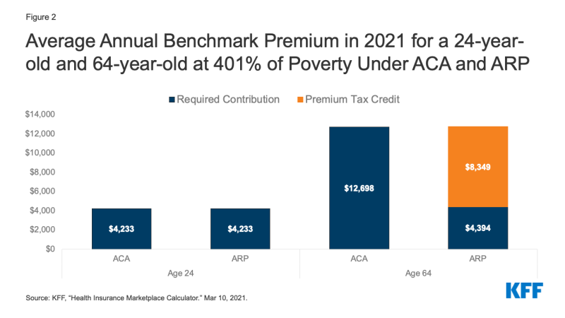 Figure 2: Average Annual Benchmark Premium in 2021 for a 24-year-old and 64-year-old at 401% of Poverty Under ACA and ARP