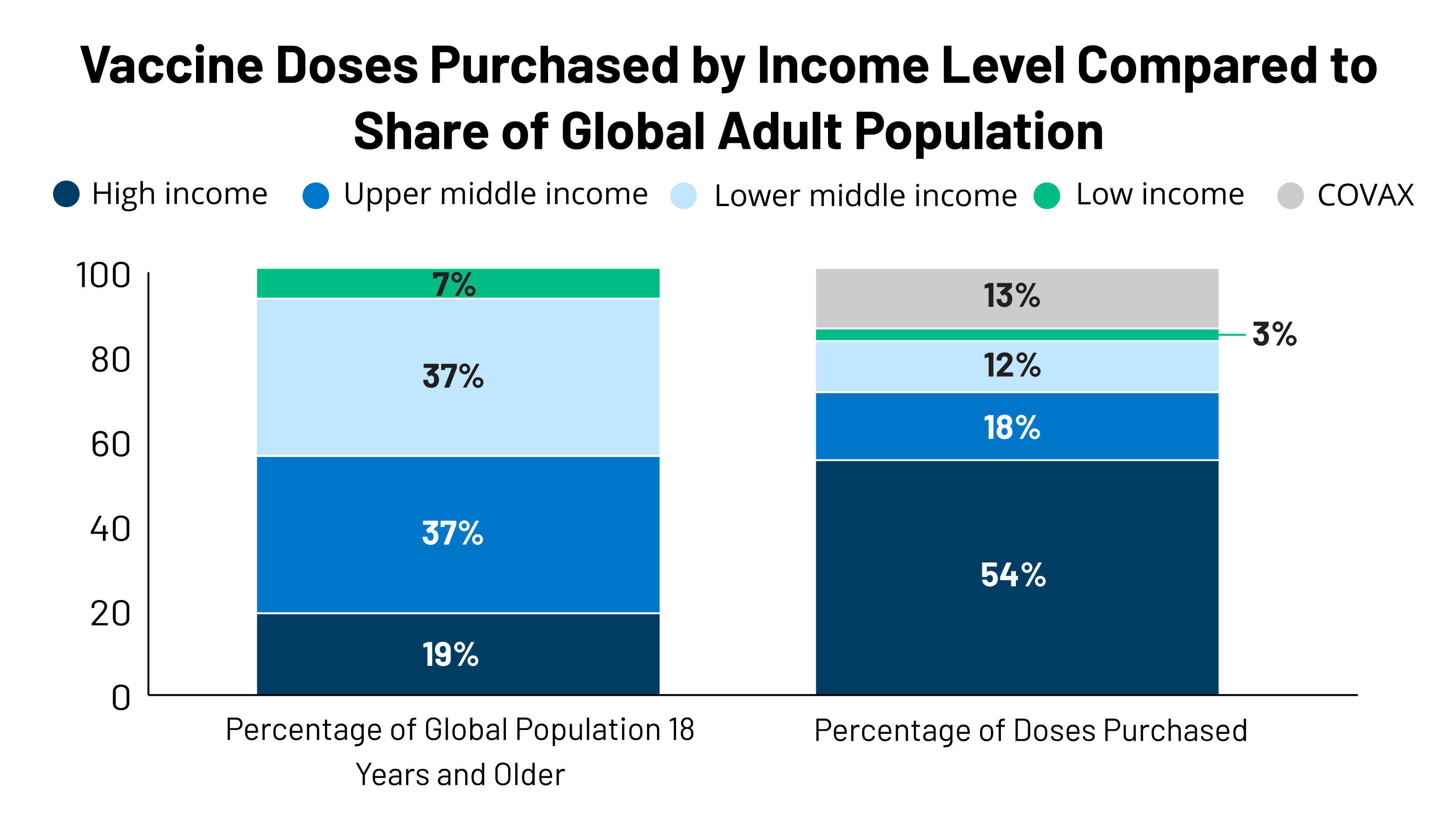 Global COVID-19 Vaccine Access: A Snapshot of Inequality | KFF