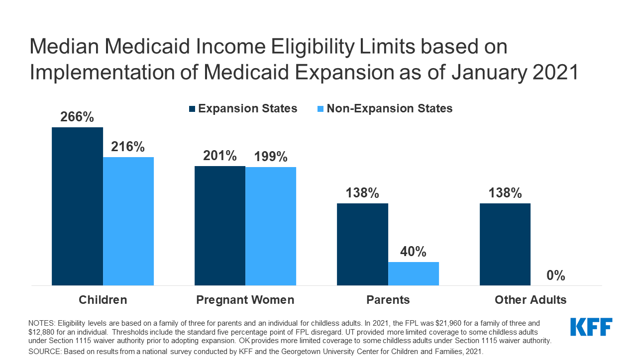 Medicaid and CHIP Eligibility and Enrollment Policies as of ...