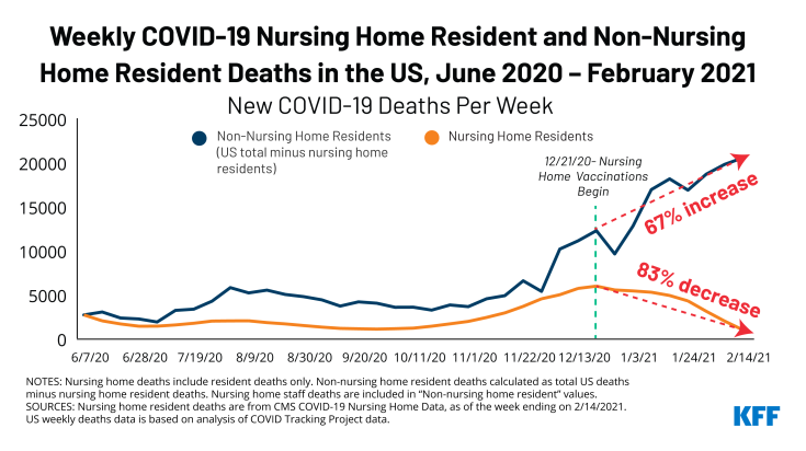 Chart of the Week, Long Term Care Deaths Fell 83 Percent Since Vaccinations Began