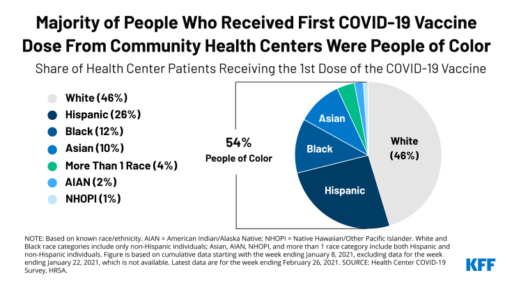 Majority of people who received their first dose from a community health center were people of color