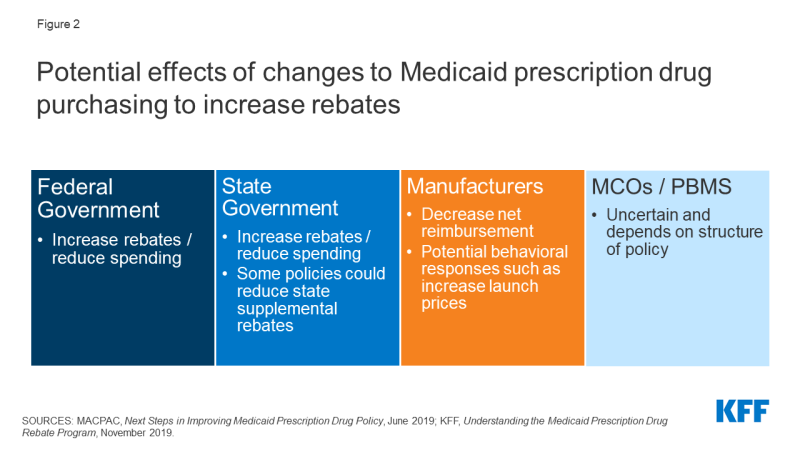 Figure 2: Potential effects of changes to Medicaid prescription drug purchasing to increase rebates.