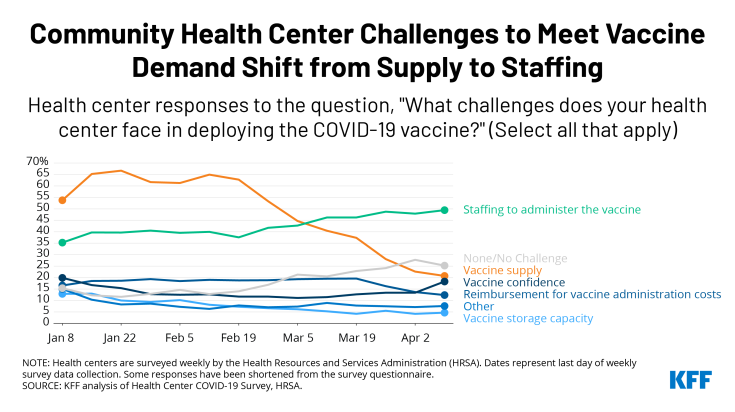 Community Health Centers Vaccination Challenges Shift from Supply to Staffing