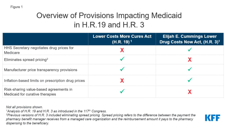 Figure 1: Overview of Provisions Impacting Medicaid in H.R. 19 and H.R. 3
