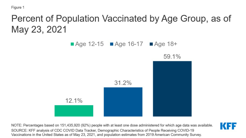 Figure 1: Percent of Population Vaccinated by Age Group, as of May 23, 2021
