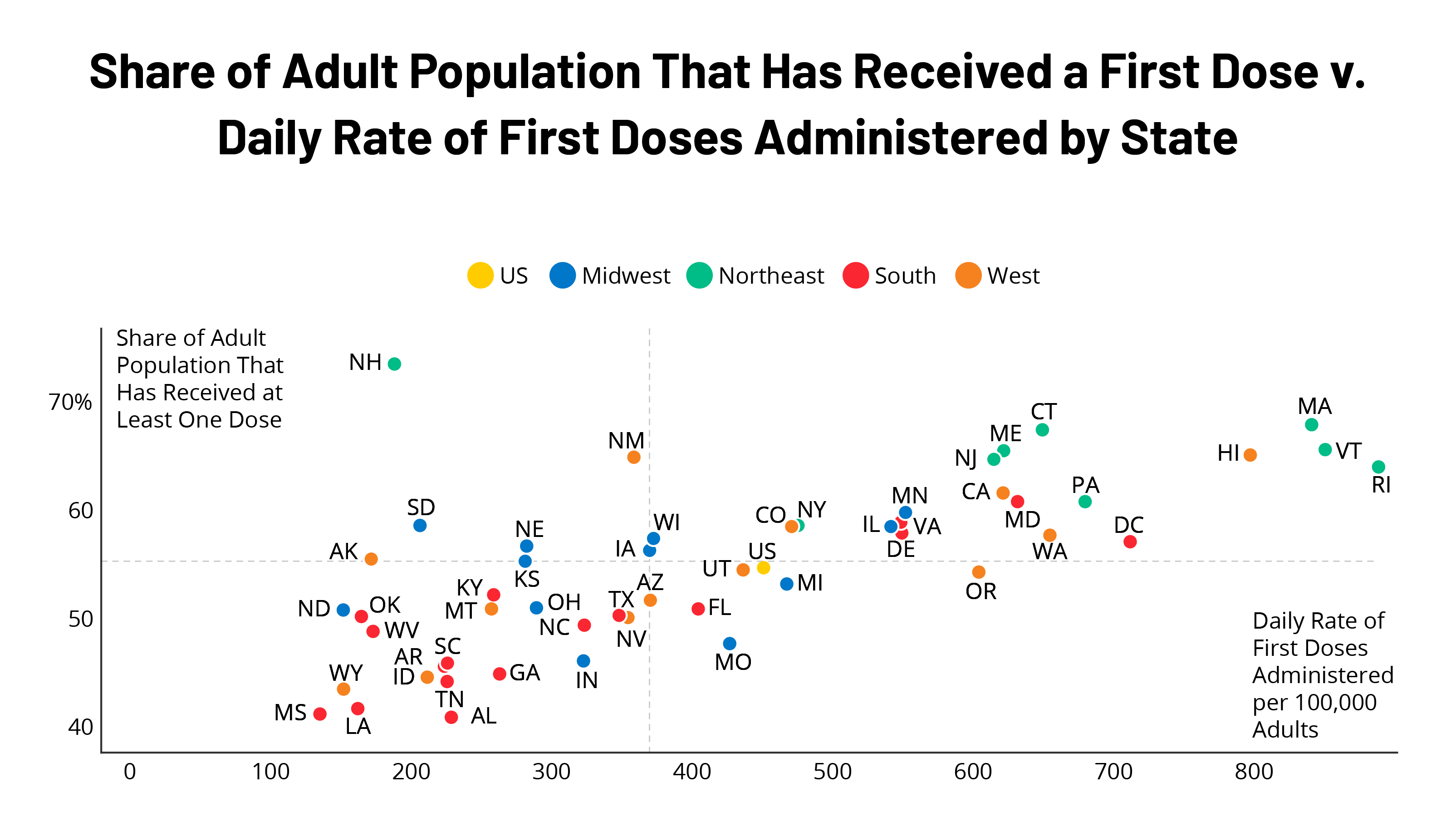 Supply vs Demand: Which States are Reaching their COVID-19 Vaccine Tipping Points?