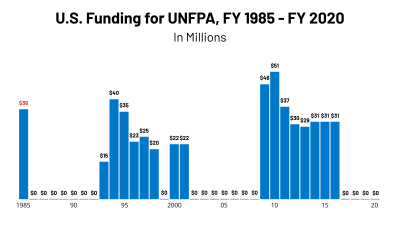 FEATURE - UNFPA US Funding 1985 - 2020