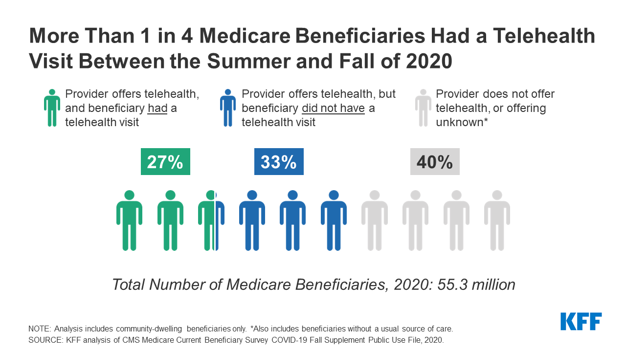 Medicare and Telehealth: Coverage and Use During the COVID-19 Pandemic and  Options for the Future | KFF