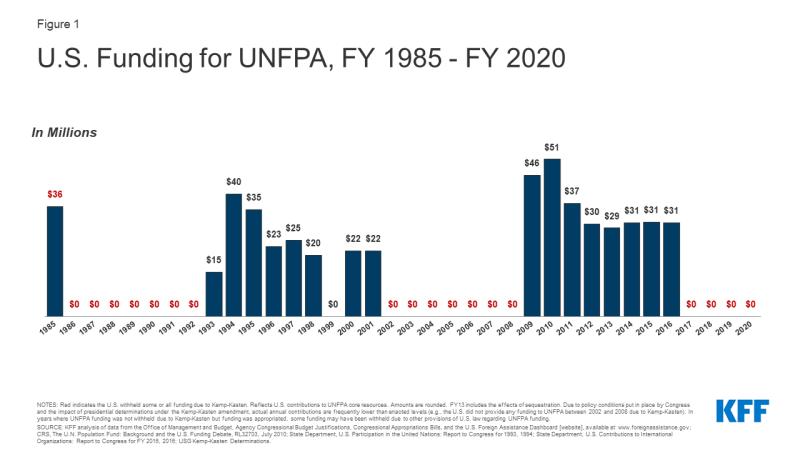 Figure 1: U.S. Funding for UNFPA, FY 1985-FY 2020