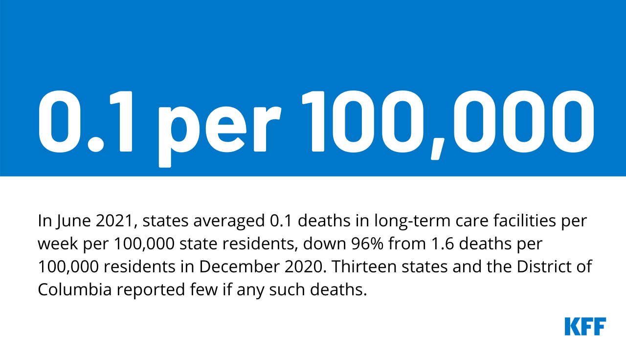 COVID-19 Cases and Deaths in Long-Term Care Facilities Through June 2021