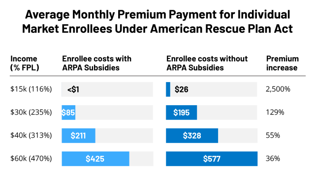 How Marketplace Costs and Premiums will Change if Rescue Plan Subsidies Expire