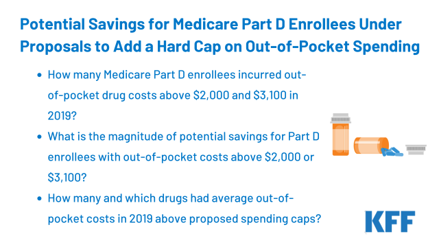 Potential Savings for Medicare Part D Enrollees Under Proposals to Add a Hard Cap on OutofPocket Spending