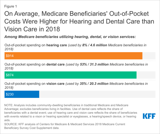 Dental, Hearing, and Vision Costs and Coverage Among Medicare Beneficiaries in Traditional Medicare and Medicare Advantage