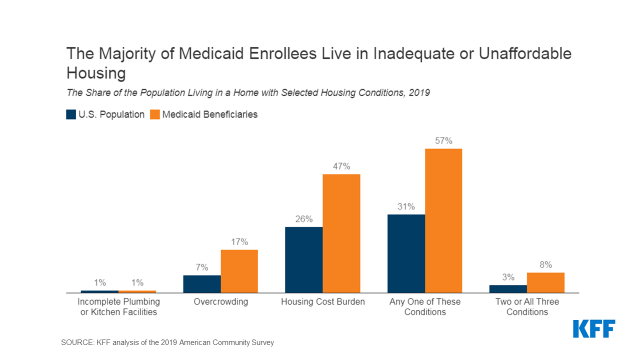 Housing Affordability, Adequacy, and Access to the Internet in Homes of Medicaid Enrollees