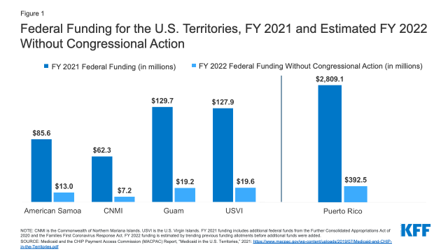 Implications of the Medicaid Fiscal Cliff for the US Territories