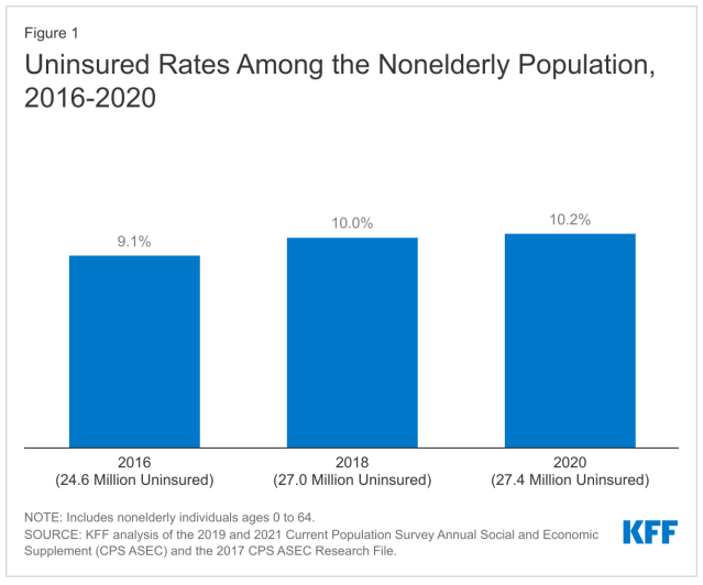 What Does the CPS Tell Us About Health Insurance Coverage in 2020?