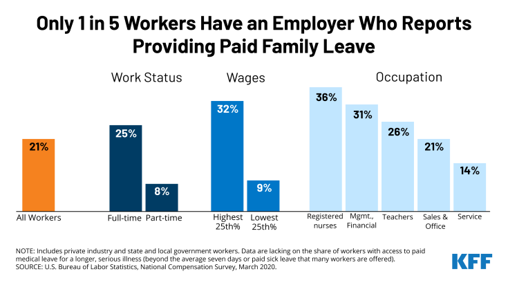 This chart shows one in five people report having access to paid leave through their employer.