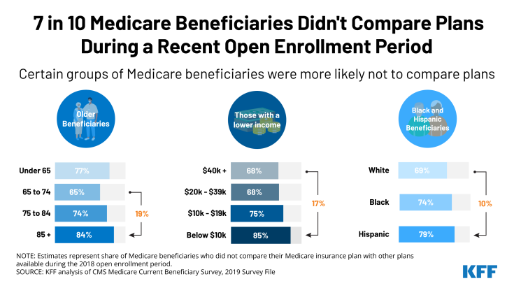 This chart shows some groups are less likely to compare Medicare plans during enrollment season.