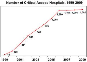 Lawmakers to Fight for Rural Hospitals Despite Budget Concerns On Reform