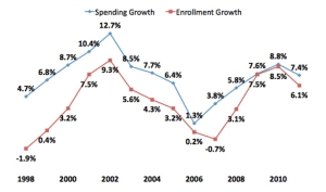 Chart: Change In Total Medicaid Spending And Enrollment, 1998-2011