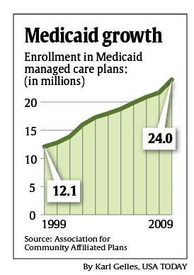 Health Law Expected To Boost Medicaid Enrollees In Managed Care