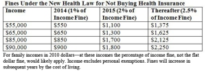 Is The Individual Mandate Really A Lynchpin In The New Health Law?