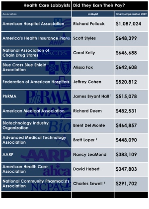 How Top Health Lobbyists Were Paid 2009