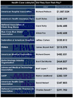 Many CEOs Of Health Industry Groups Earned Big Bonuses
