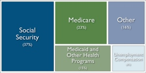 Text: CBO's Options On Health Spending