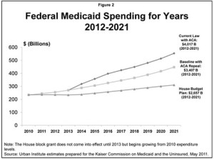 Study Details How GOP Budget Plan Would Cut States' Medicaid Funding