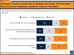 Poll Finds Americans Gloomy On Some Promises In Health Law