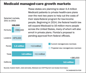 Insurers See Growing Risks As Well As Revenues In Medicaid Managed Care