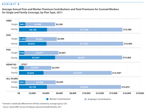 Costs Of Employer Insurance Plans Surge in 2011
