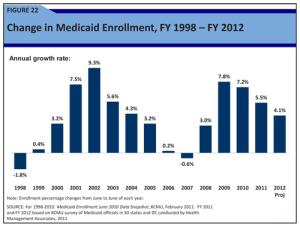 State Medicaid Spending Skyrockets
