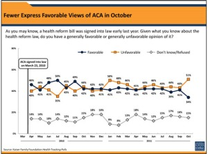 Public Support Of Health Law Drops Sharply