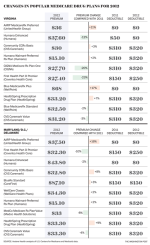 Chart:  Changes In Popular D.C. Area Medicare Drug Plans For 2012